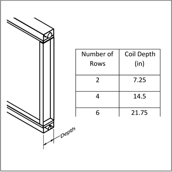 Figure 2 - Typical depth dimensions